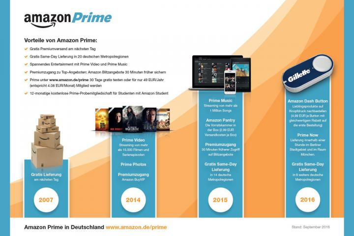 Amazon Grafik von Amazon Prime