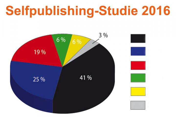 Bild zur Selfpublishingstudie